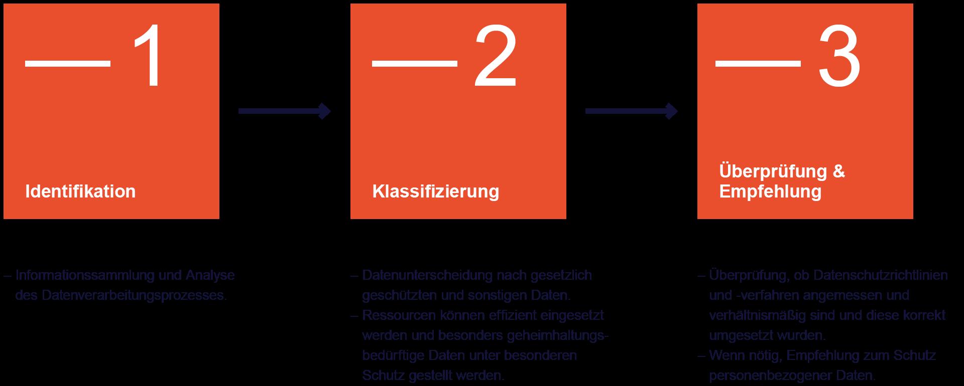 Infografik Datenschutzaudit